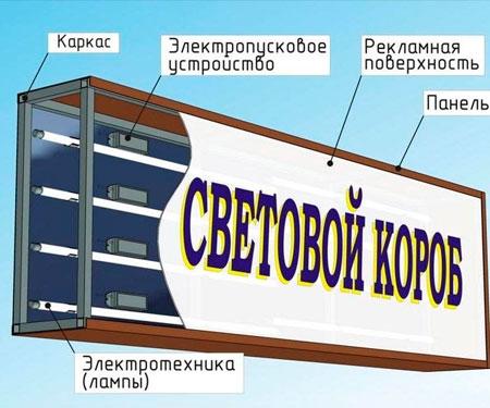 Световой короб Пермь