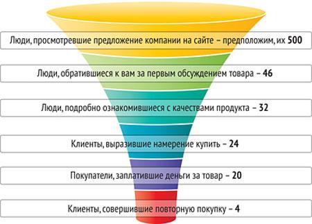 Раскрутка сайтов Пермь