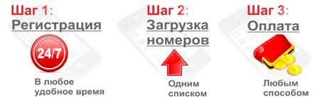 СМС рассылка в Перми на раз два три