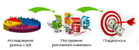 Маркетинговые исследования Пермь