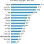 Общий 12+ рейтинг радиостанций Перми