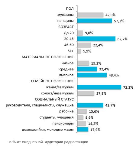 Рейтинг Детское радио Пермь