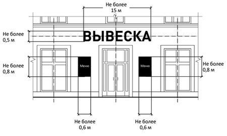 Согласование вывески в Перми
